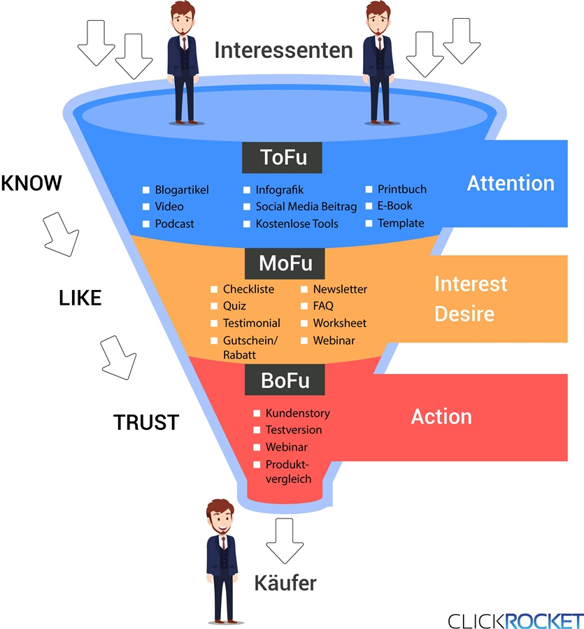 Ziele Sales Funnel