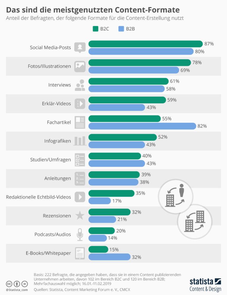 Die meist genutzten Content Marketing Formate