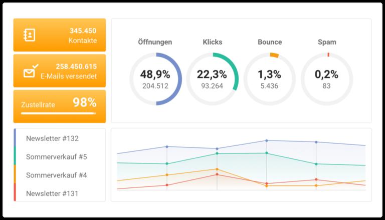 E-Mail Marketing Statistik