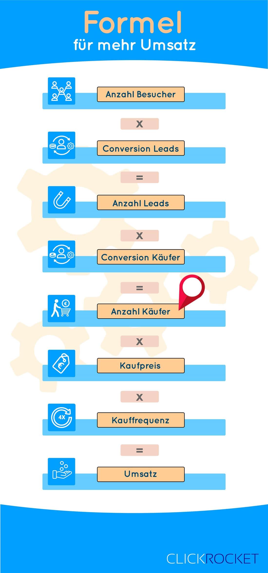 Infografik Umsatzformel Anzahl Käufer