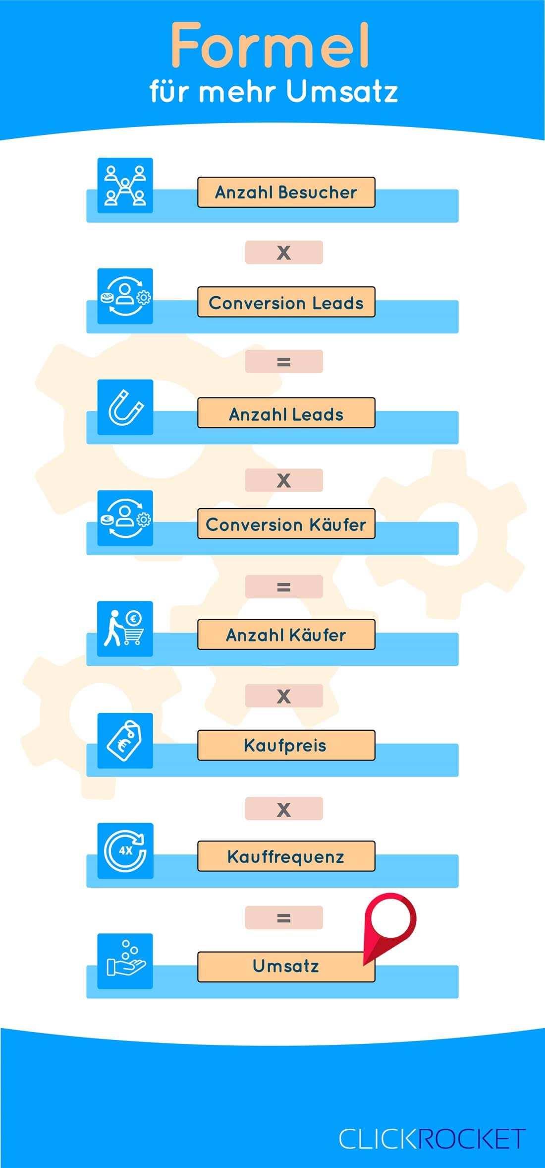 Infografik Umsatzformel mehr Umsatz generieren