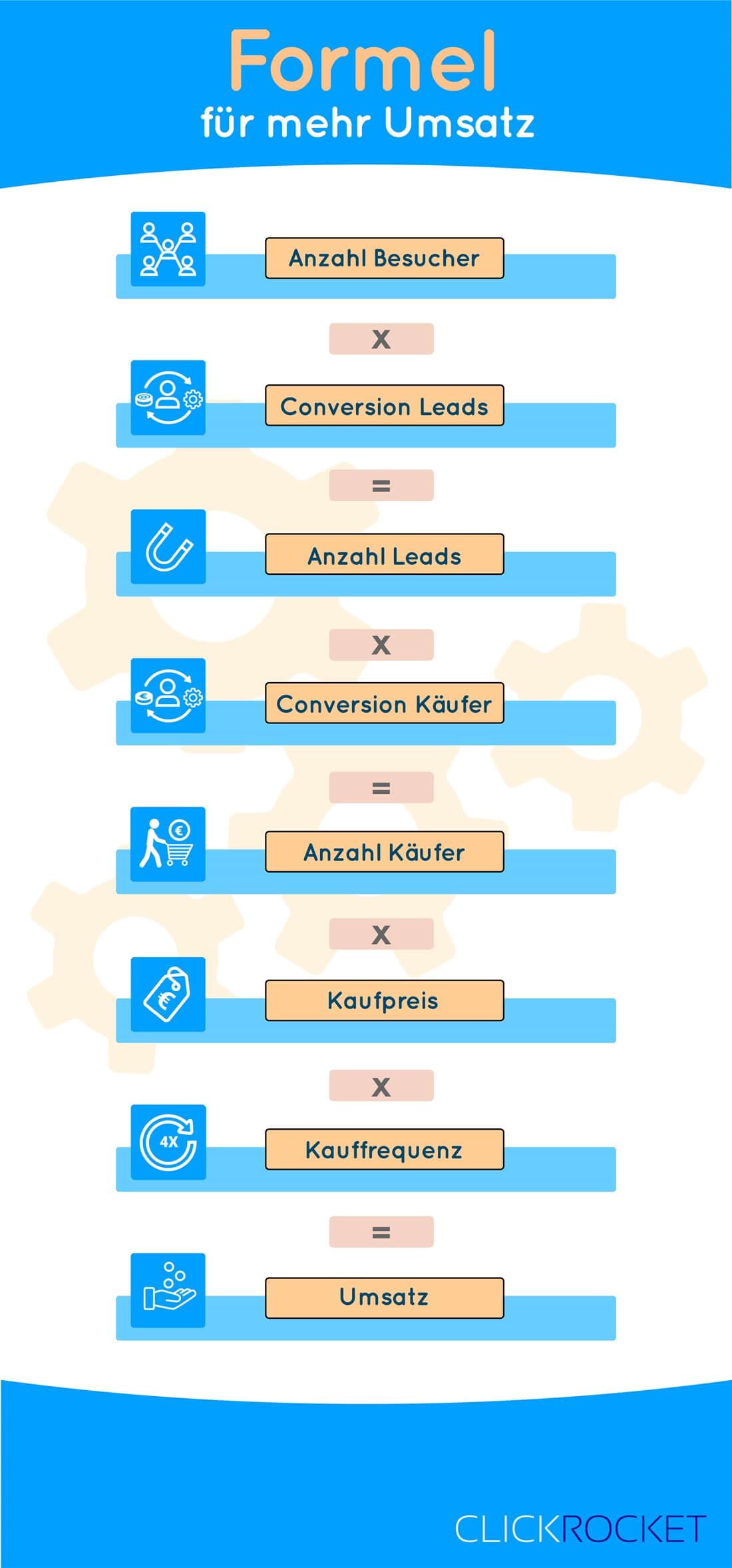 Infografik Umsatzformel