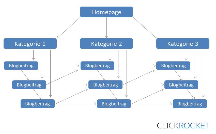 Wordpress SEO Tipp 7 Cross Linking