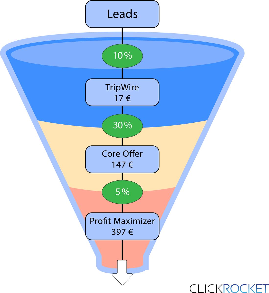 Beispiel Customer Value berechnen