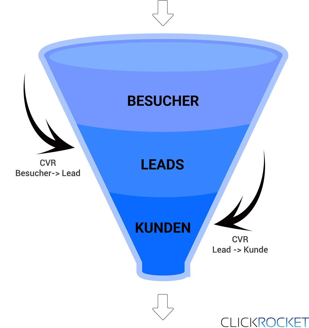 Kennzahlen Funnel Conversion