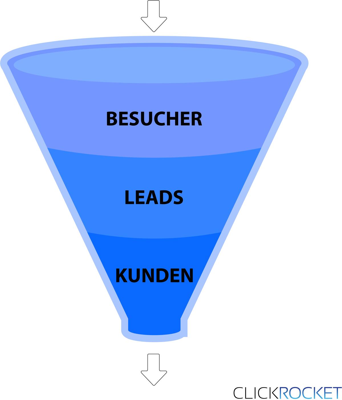 Phasen eines Funnels - Erklärung