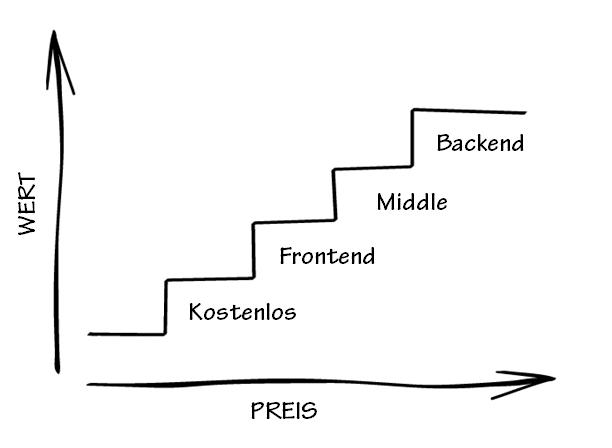 Value Ladder Funnel