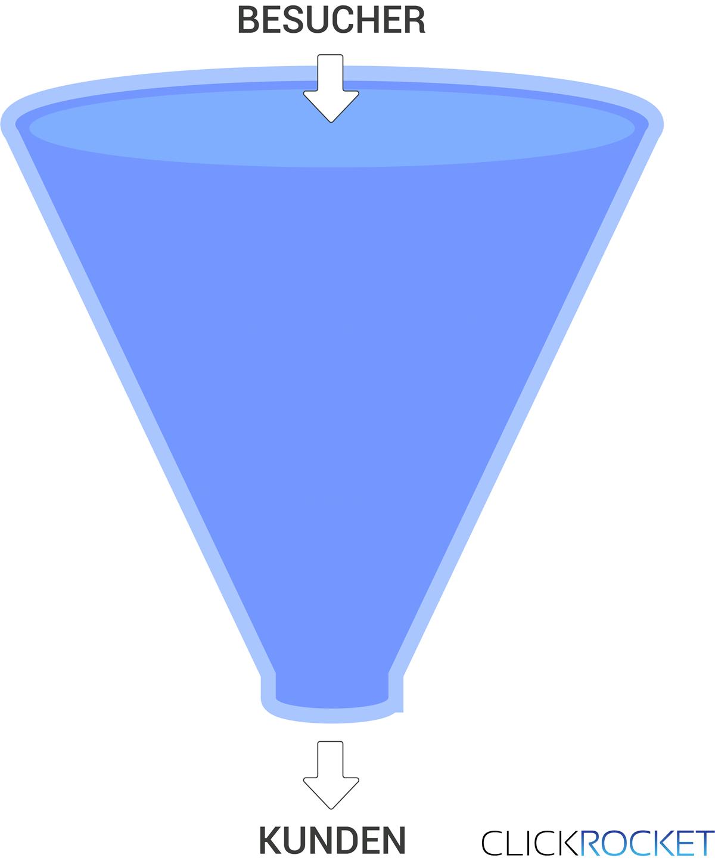 Was ist ein Funnel - Definition