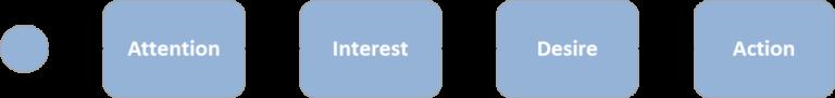 AIDA E-Mail Funnel