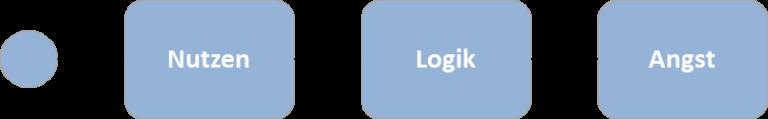 Nutzen Logik Angst E-Mail Funnel